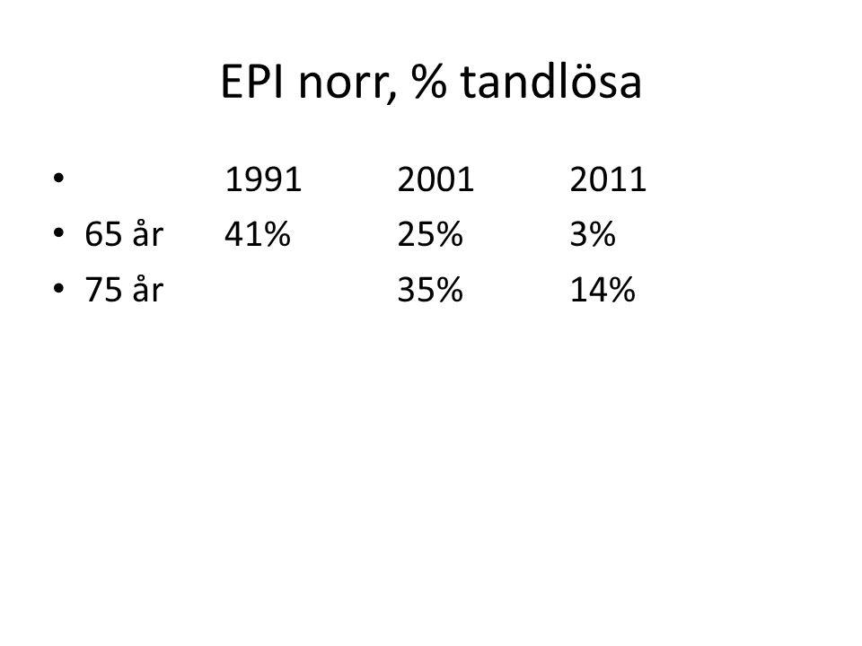 EPI norr, % tandlösa 1991 2001 2011 65 år 41% 25% 3% 75 år 35% 14%