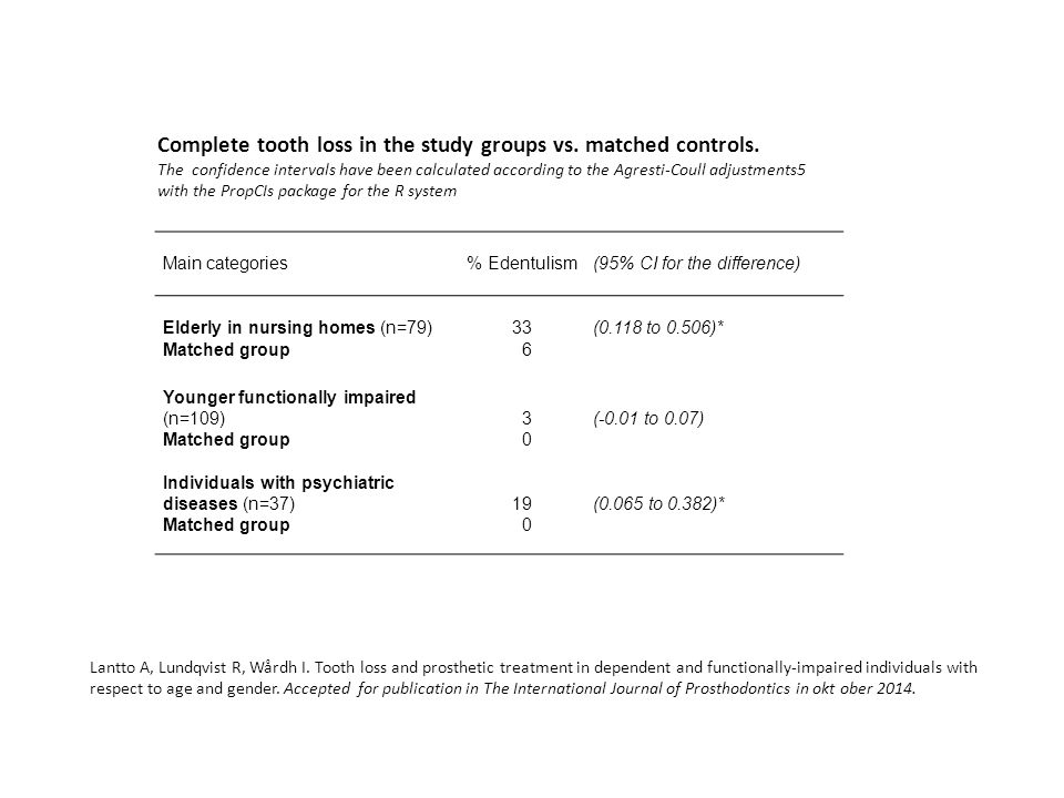 Complete tooth loss in the study groups vs. matched controls