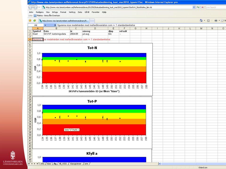 Detta är en bild ur själva underlagsrapporten för statusklassning av näringsämnen för kustvattenförekomsten Kobbfjärden.