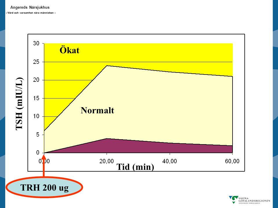 Ökat TSH (mIU/L) Normalt TRH 200 ug Tid (min)