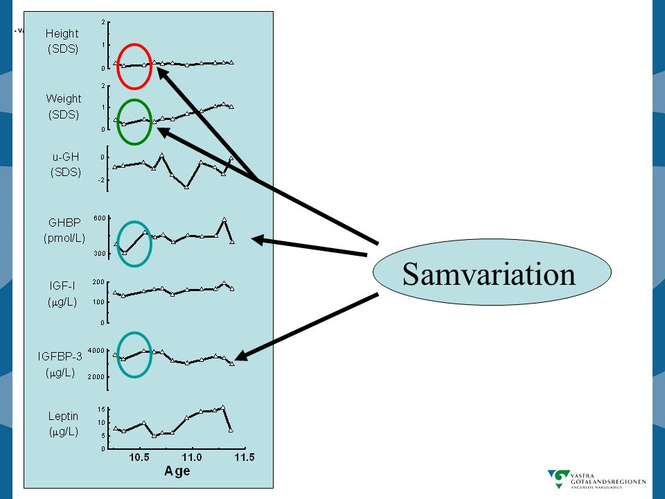 Samvariation