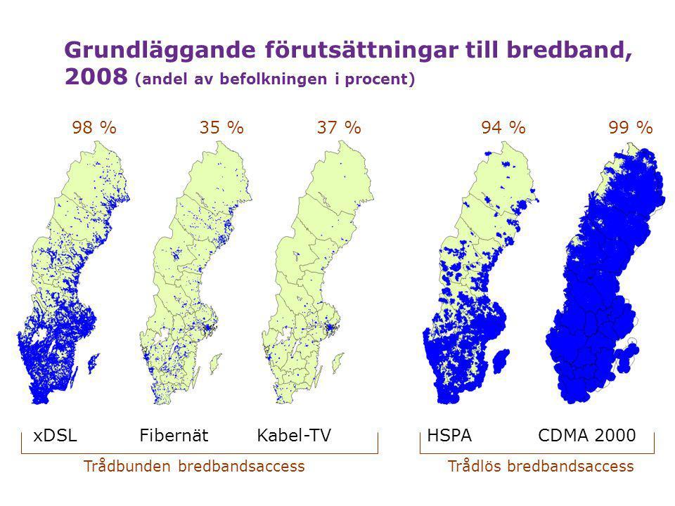Grundläggande förutsättningar till bredband, 2008 (andel av befolkningen i procent)