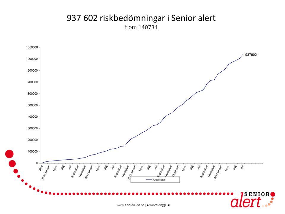 937 602 riskbedömningar i Senior alert t om 140731