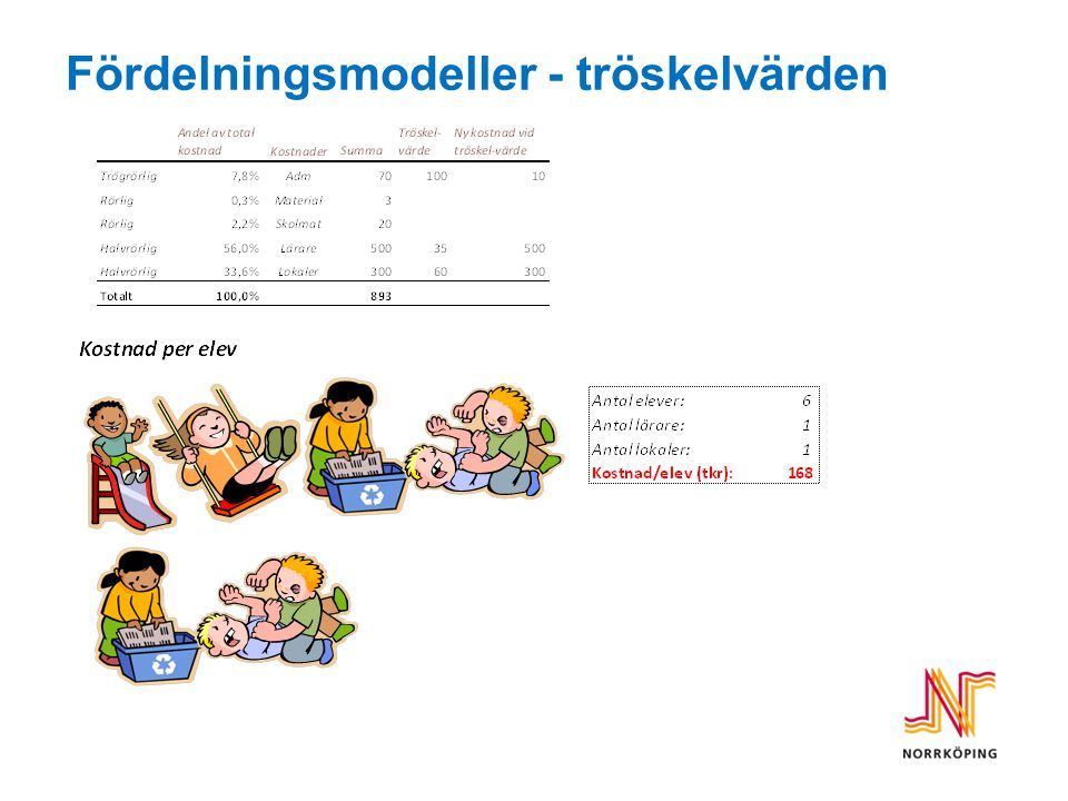 Fördelningsmodeller - tröskelvärden