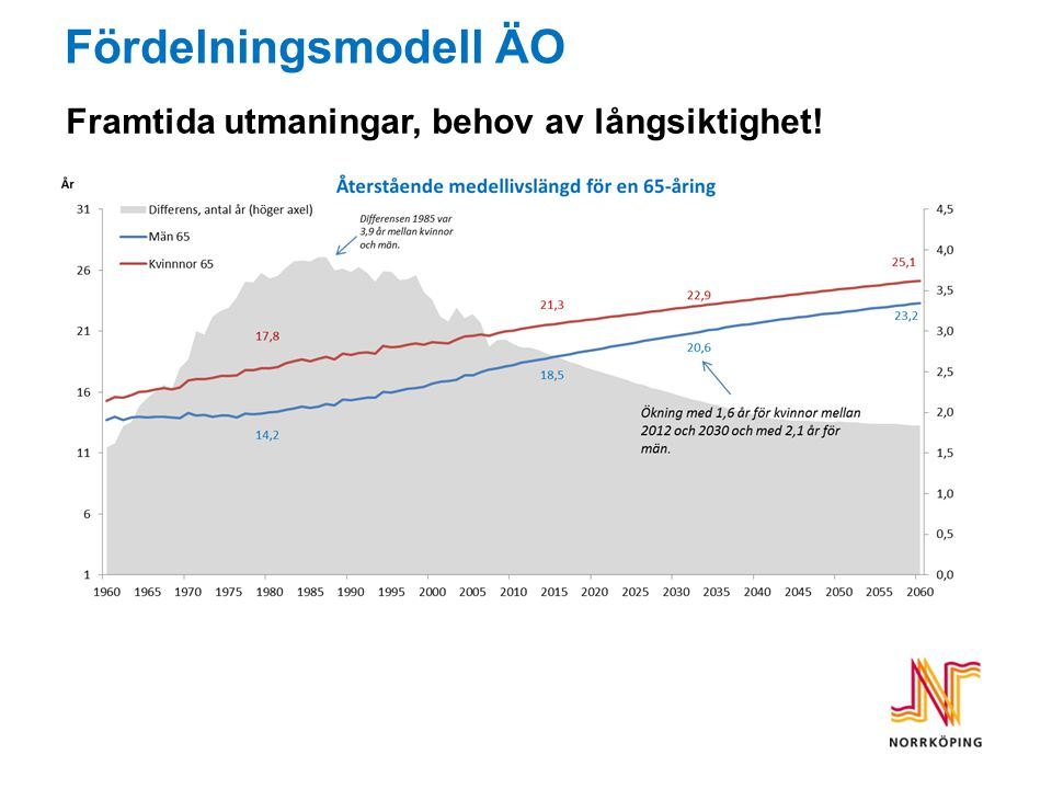 Fördelningsmodell ÄO Framtida utmaningar, behov av långsiktighet!