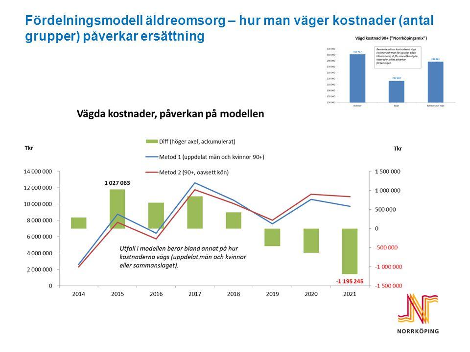 Fördelningsmodell äldreomsorg – hur man väger kostnader (antal grupper) påverkar ersättning