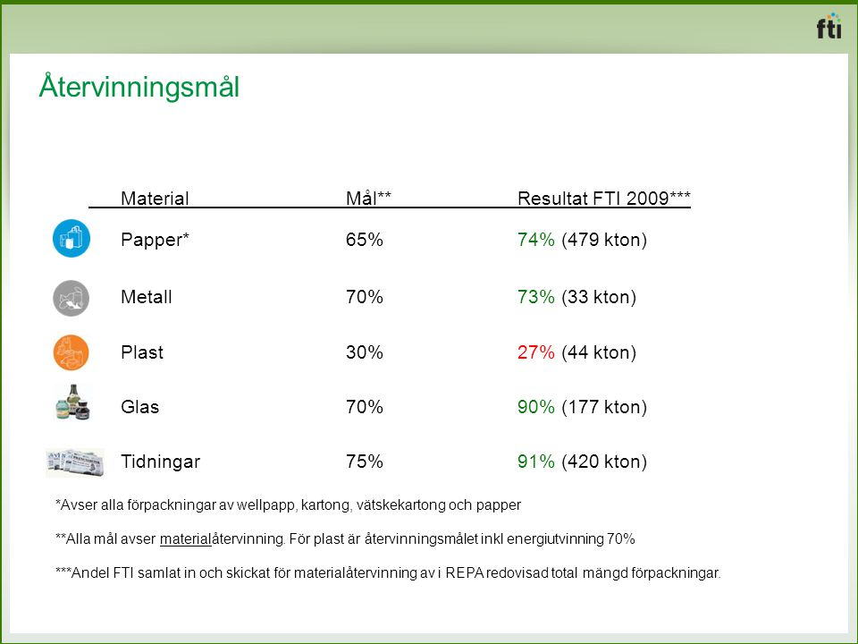 Material Mål** Resultat FTI 2009*** Papper* 65% 74% (479 kton)