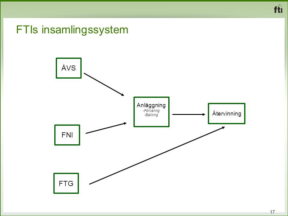 FTIs insamlingssystem