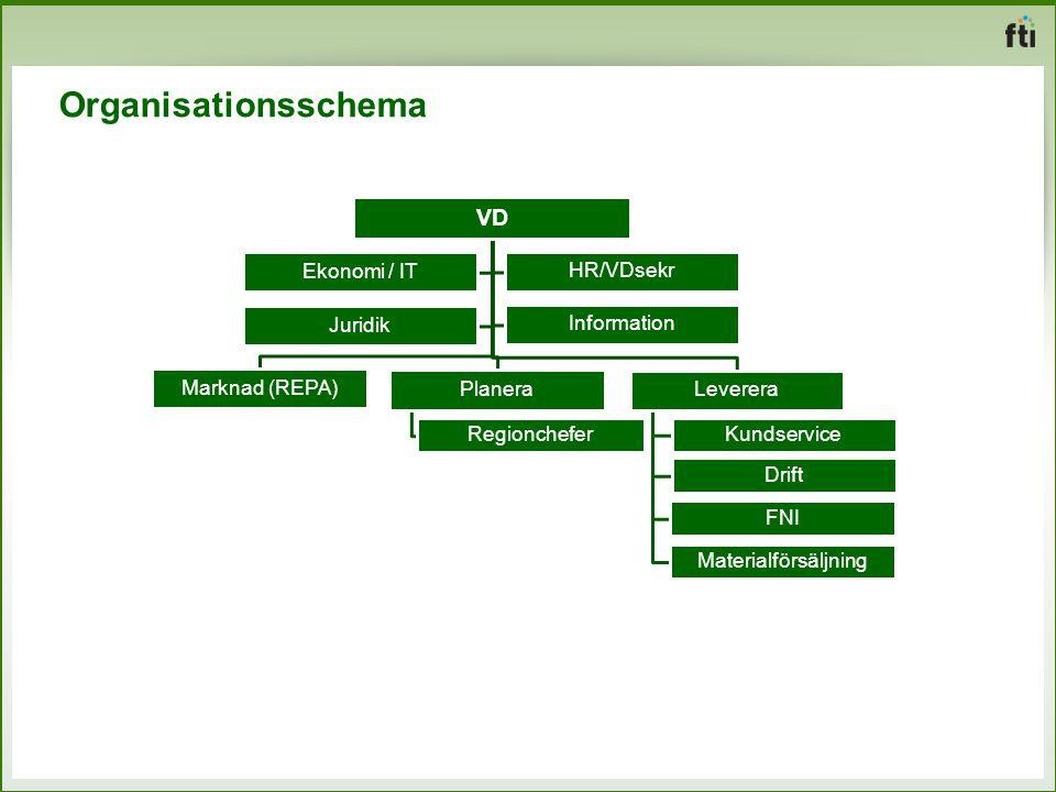 Organisationsschema VD Marknad (REPA) Planera Regionchefer Leverera