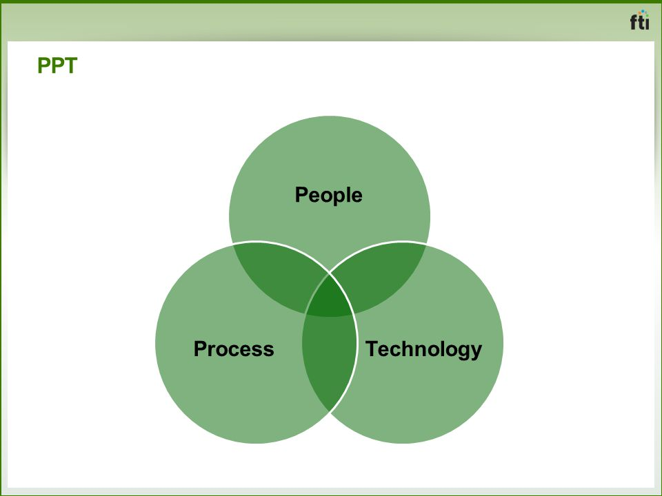 PPT People Technology Process