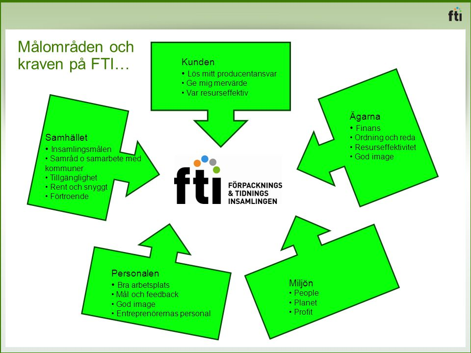Målområden och kraven på FTI…