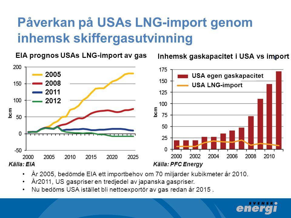 Påverkan på USAs LNG-import genom inhemsk skiffergasutvinning