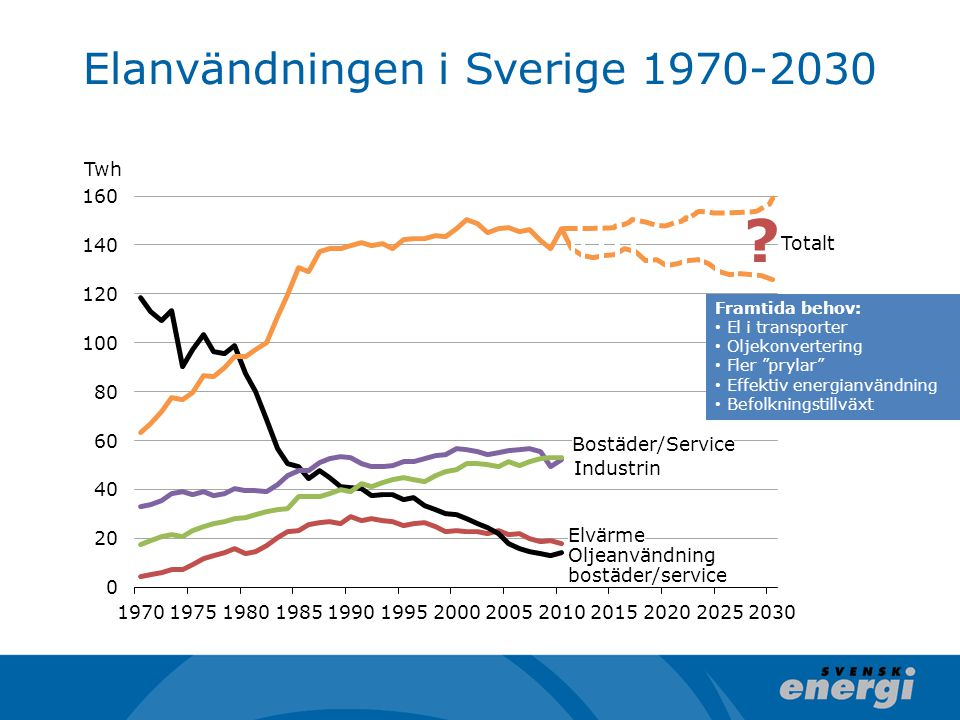 Elanvändningen i Sverige 1970-2030