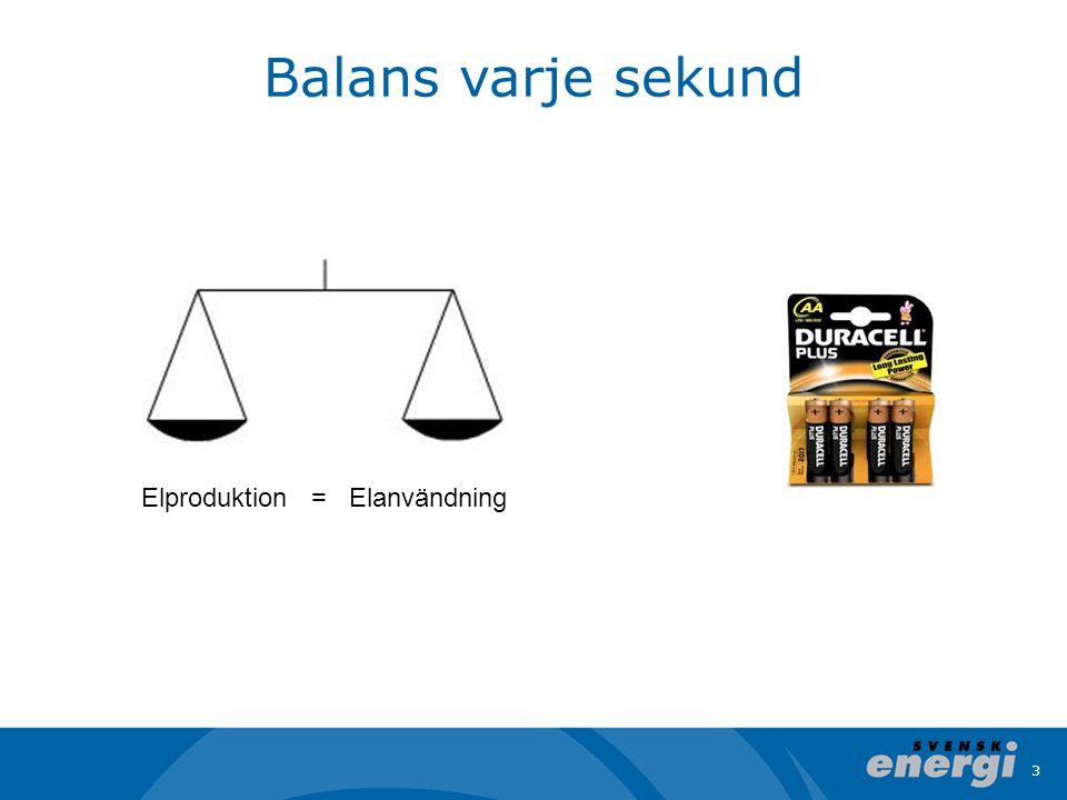 Balans varje sekund Elproduktion = Elanvändning