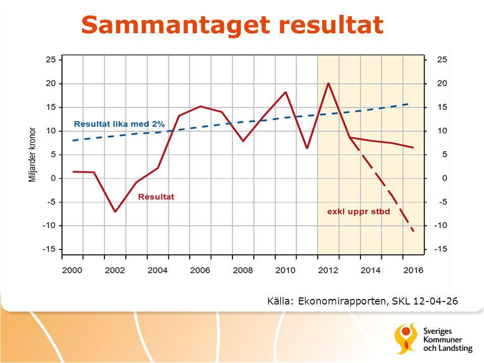 Sammantaget resultat Källa: Ekonomirapporten, SKL 12-04-26