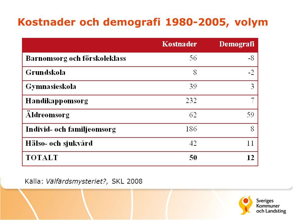 Kostnader och demografi 1980-2005, volym