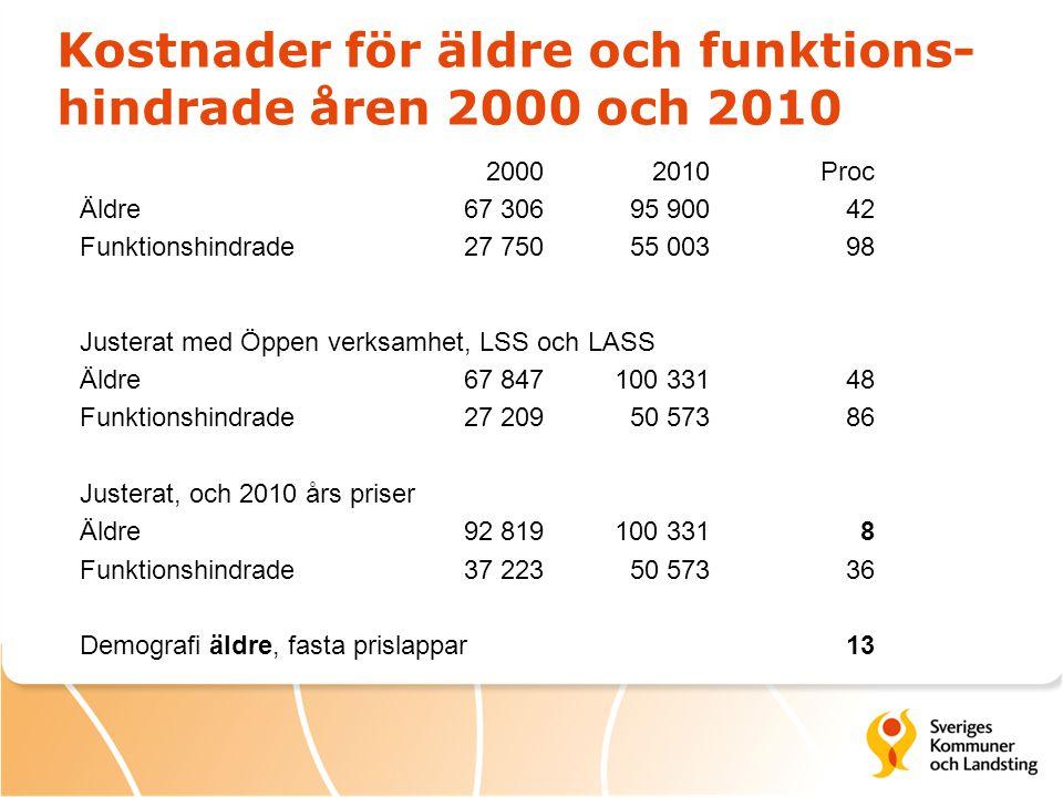 Kostnader för äldre och funktions- hindrade åren 2000 och 2010