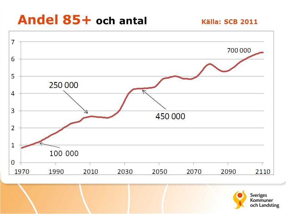 Andel 85+ och antal Källa: SCB 2011