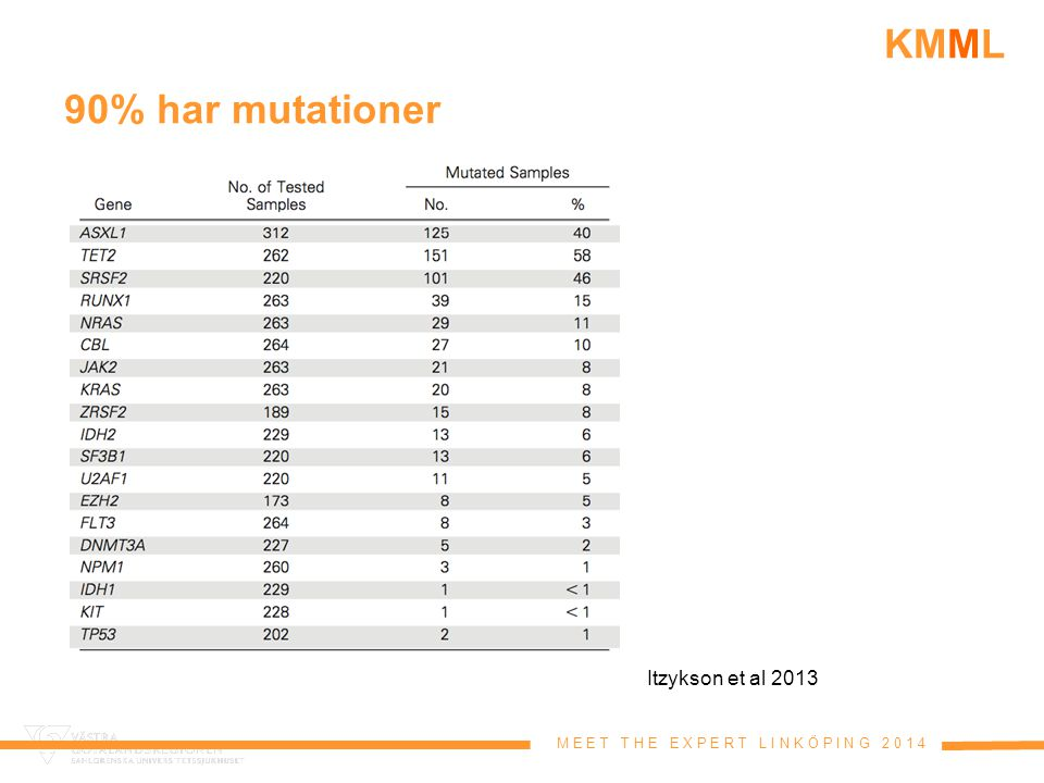90% har mutationer Itzykson et al 2013