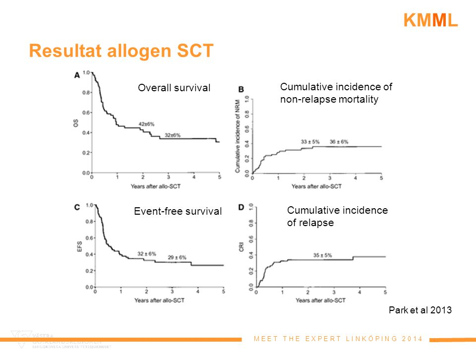 Resultat allogen SCT Overall survival Cumulative incidence of