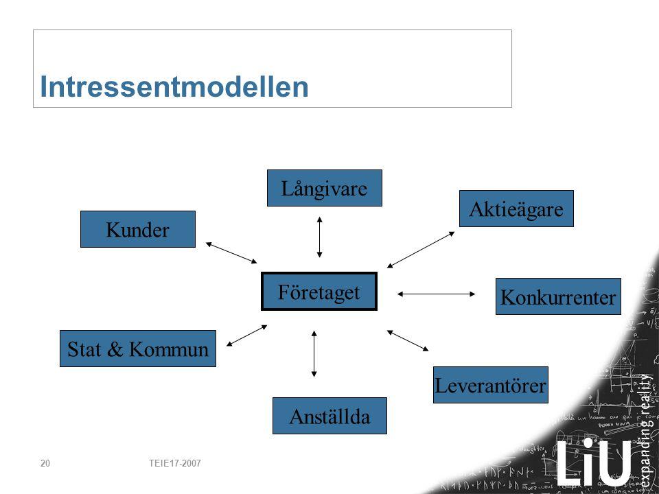 Intressentmodellen Långivare Aktieägare Kunder Företaget Konkurrenter