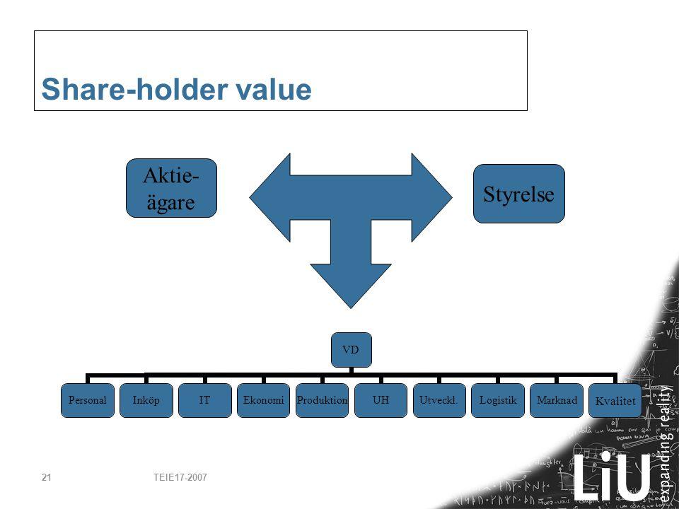 Share-holder value Aktie- ägare Styrelse TEIE17-2007