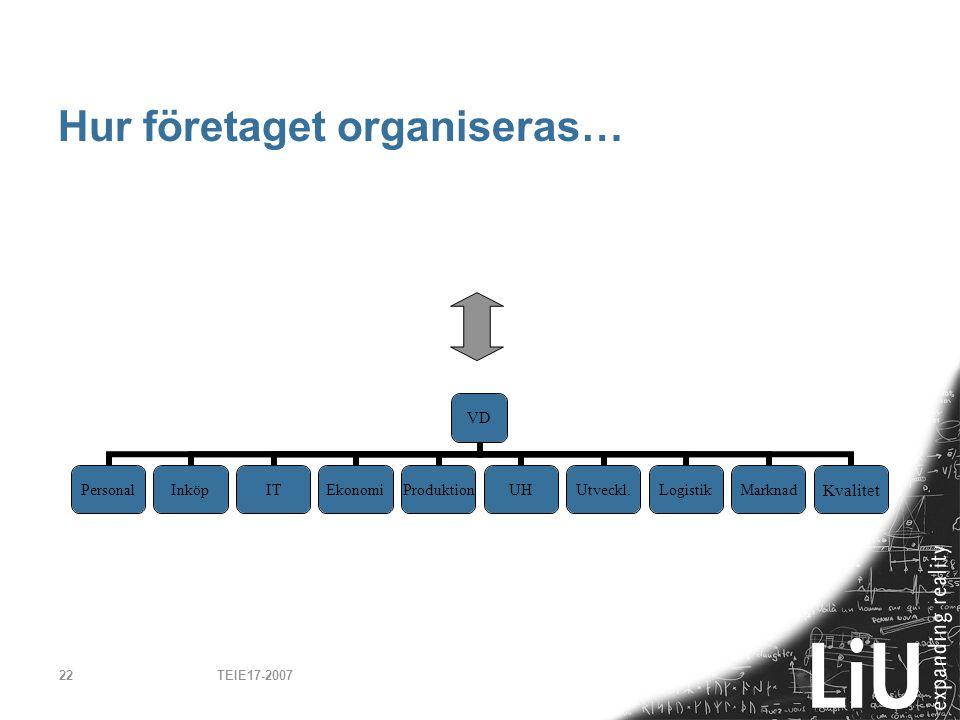 Hur företaget organiseras…