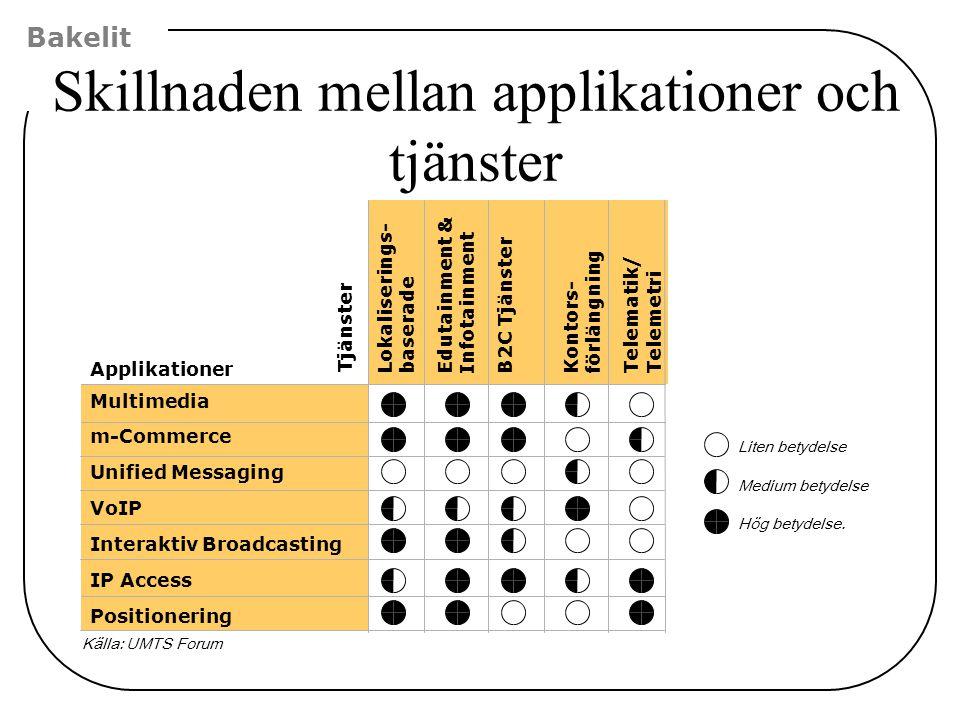 Skillnaden mellan applikationer och tjänster