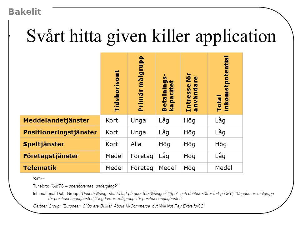 Svårt hitta given killer application