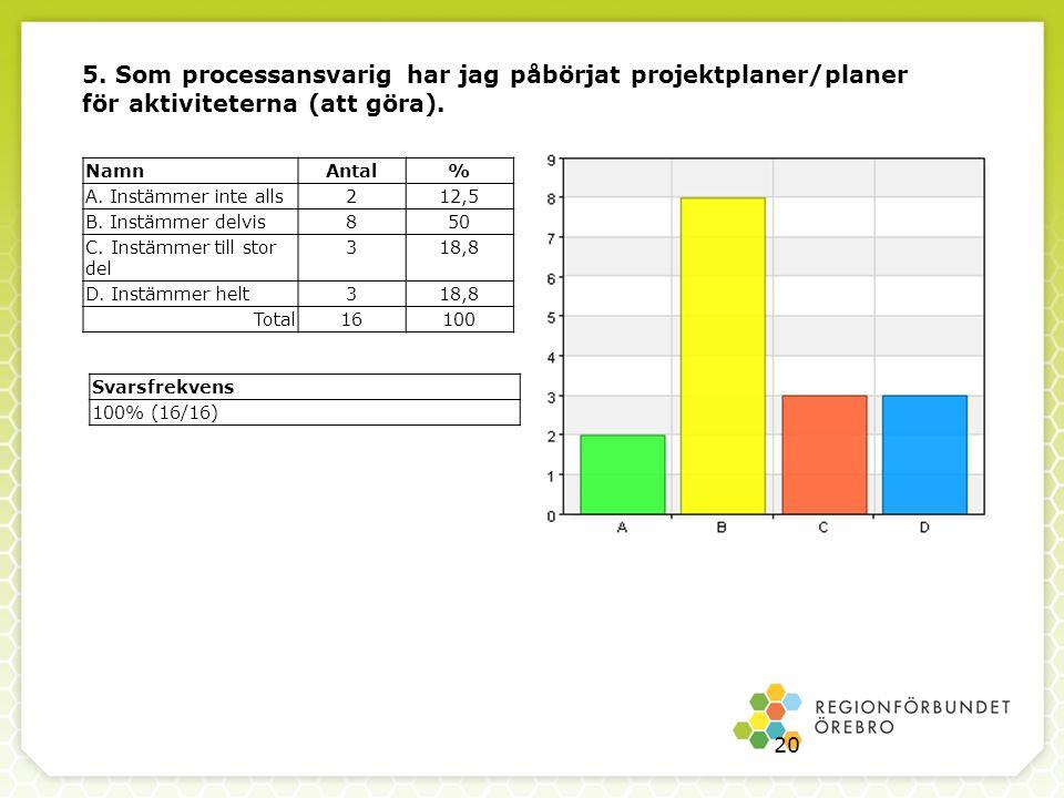 5. Som processansvarig har jag påbörjat projektplaner/planer för aktiviteterna (att göra).