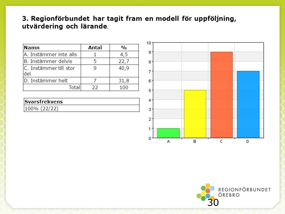 3. Regionförbundet har tagit fram en modell för uppföljning, utvärdering och lärande.