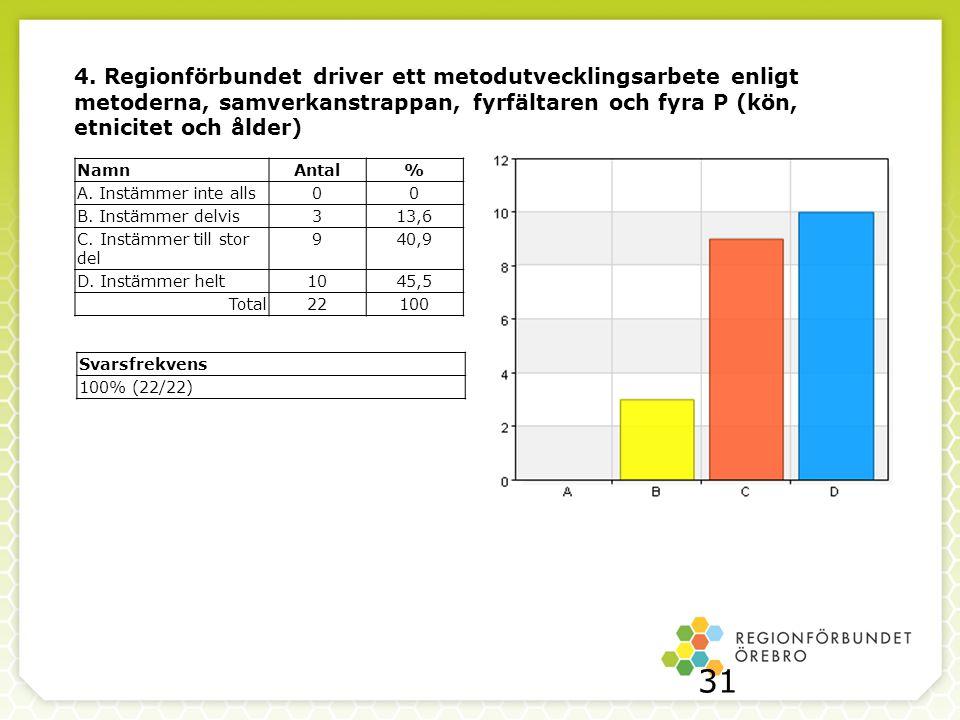 4. Regionförbundet driver ett metodutvecklingsarbete enligt metoderna, samverkanstrappan, fyrfältaren och fyra P (kön, etnicitet och ålder)