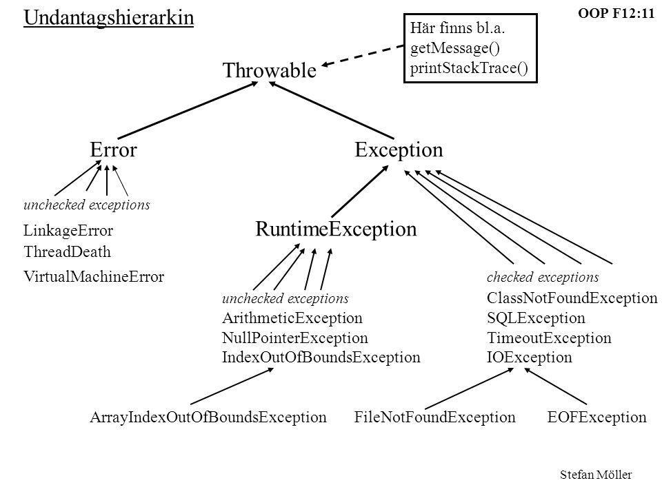 Undantagshierarkin Throwable Error Exception Här finns bl.a.