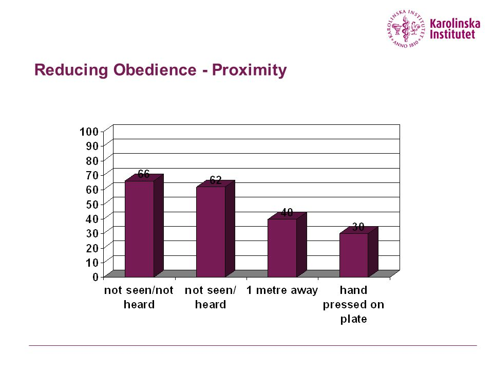 Reducing Obedience - Proximity