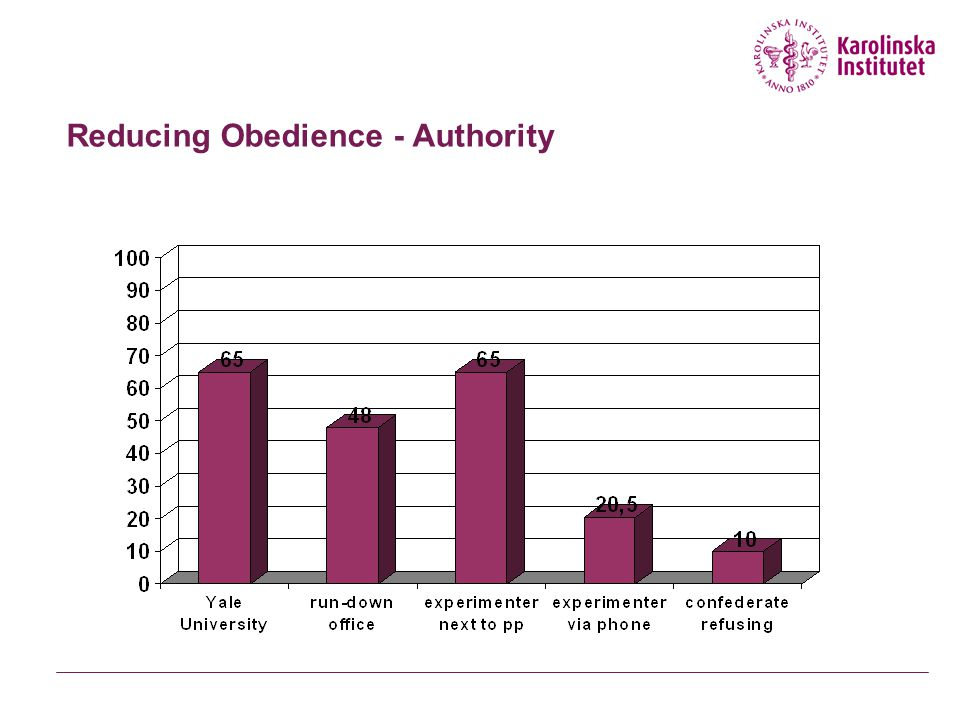 Reducing Obedience - Authority