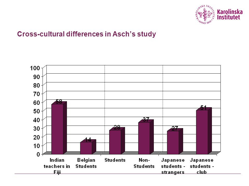 Cross-cultural differences in Asch's study