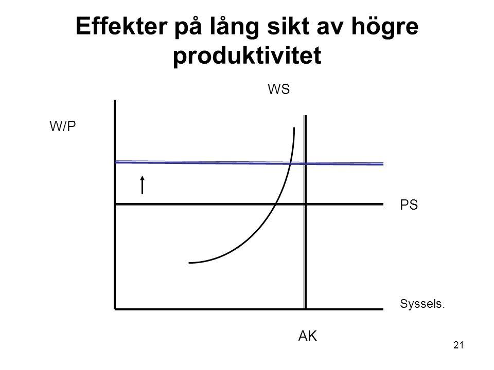 Effekter på lång sikt av högre produktivitet
