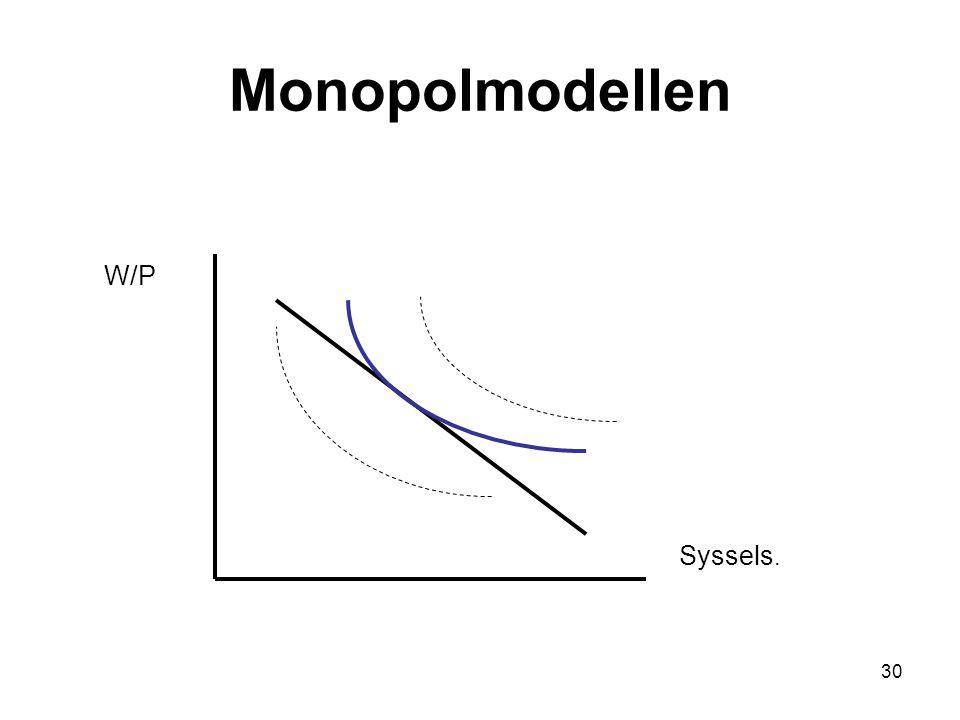 Monopolmodellen W/P Syssels.