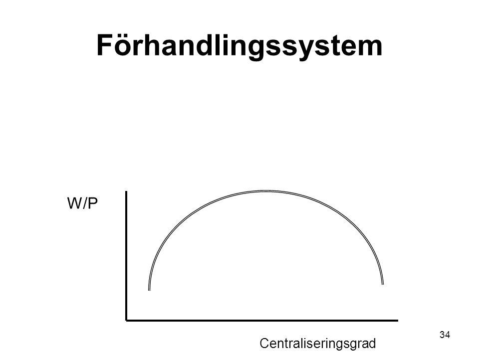 Förhandlingssystem W/P Centraliseringsgrad