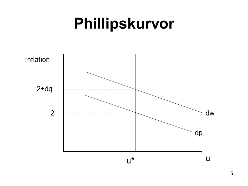 Phillipskurvor Inflation 2+dq 2 dw dp u u*