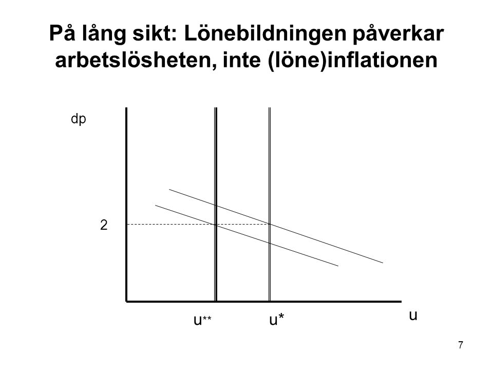 På lång sikt: Lönebildningen påverkar arbetslösheten, inte (löne)inflationen