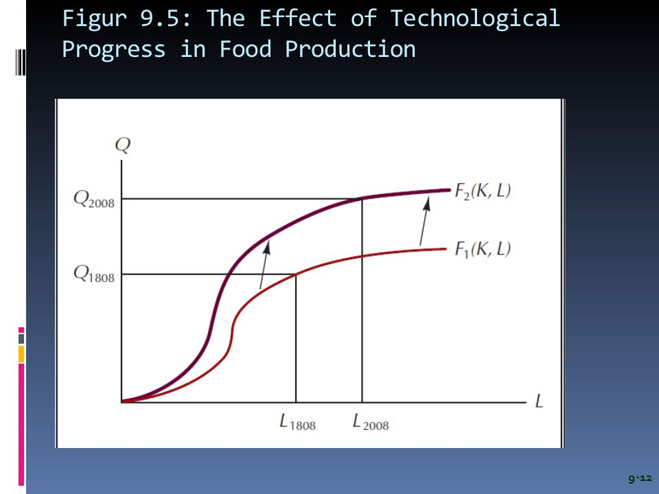Figur 9.5: The Effect of Technological Progress in Food Production
