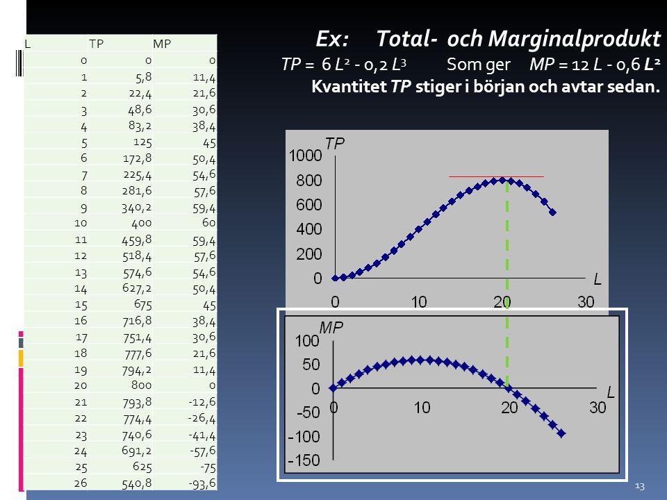 Ex: Total- och Marginalprodukt