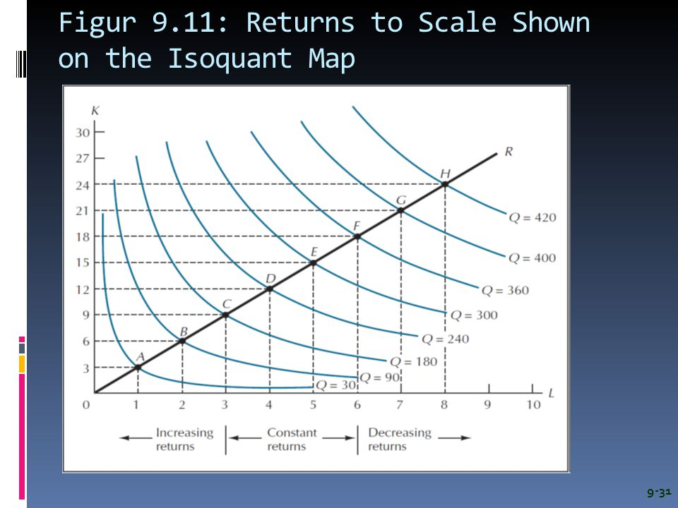 Figur 9.11: Returns to Scale Shown on the Isoquant Map