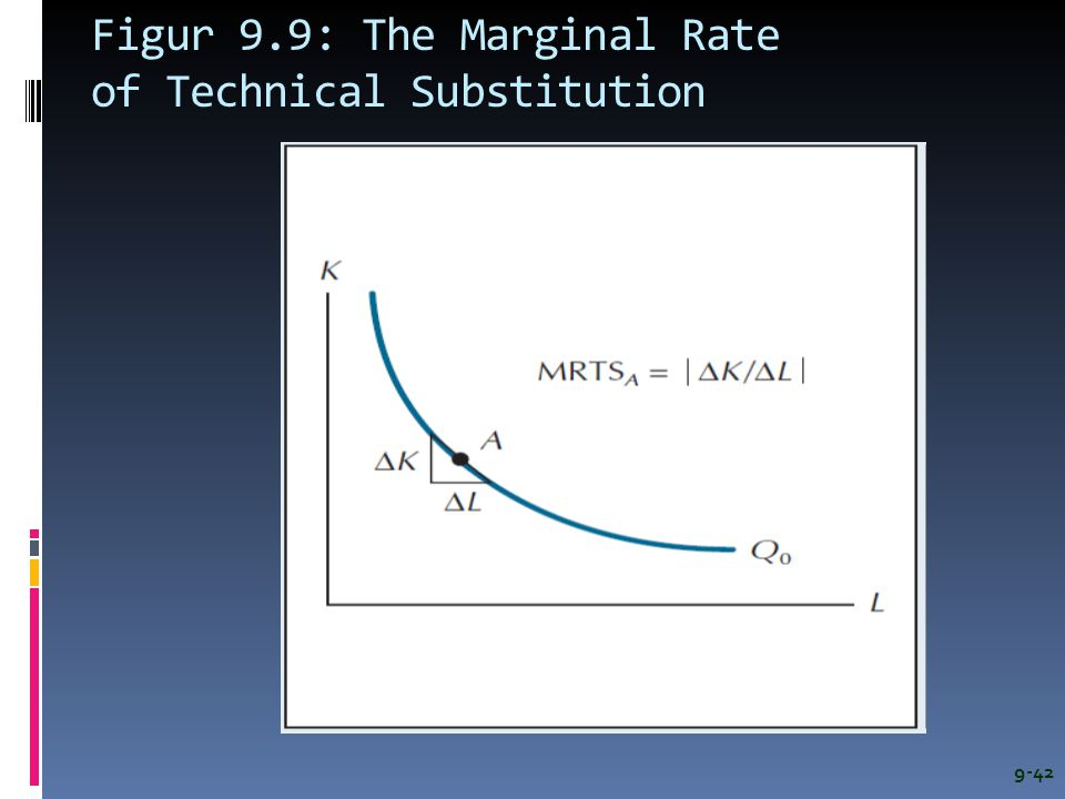 Figur 9.9: The Marginal Rate of Technical Substitution