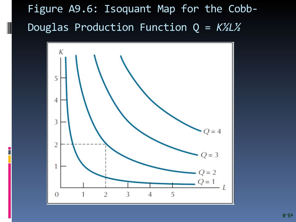 Figure A9.6: Isoquant Map for the Cobb-Douglas Production Function Q = K½L½