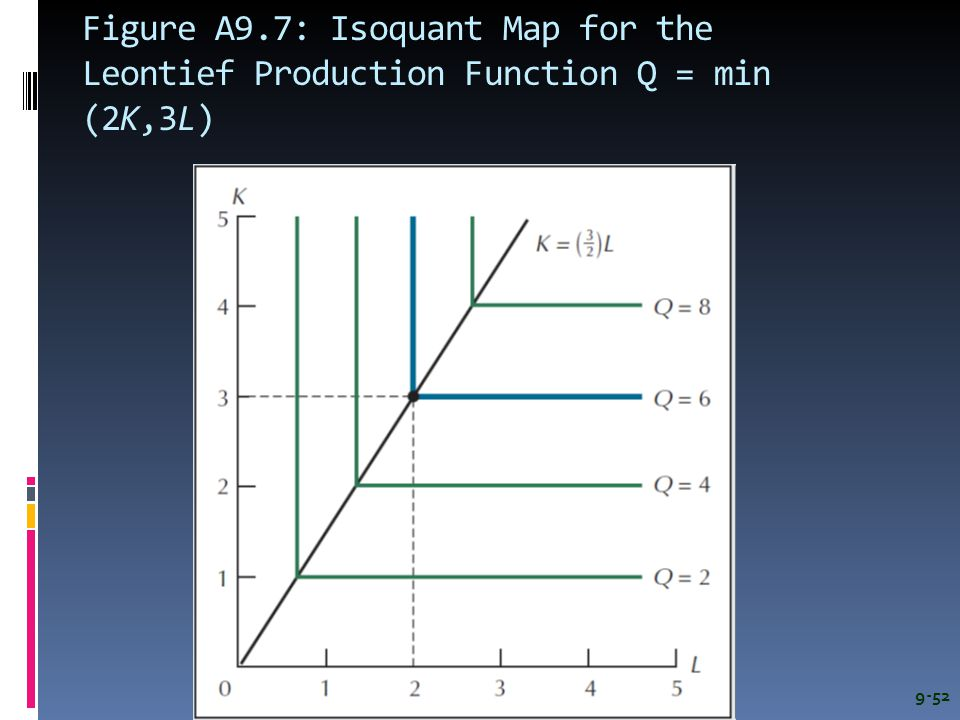 Figure A9.7: Isoquant Map for the Leontief Production Function Q = min (2K,3L)