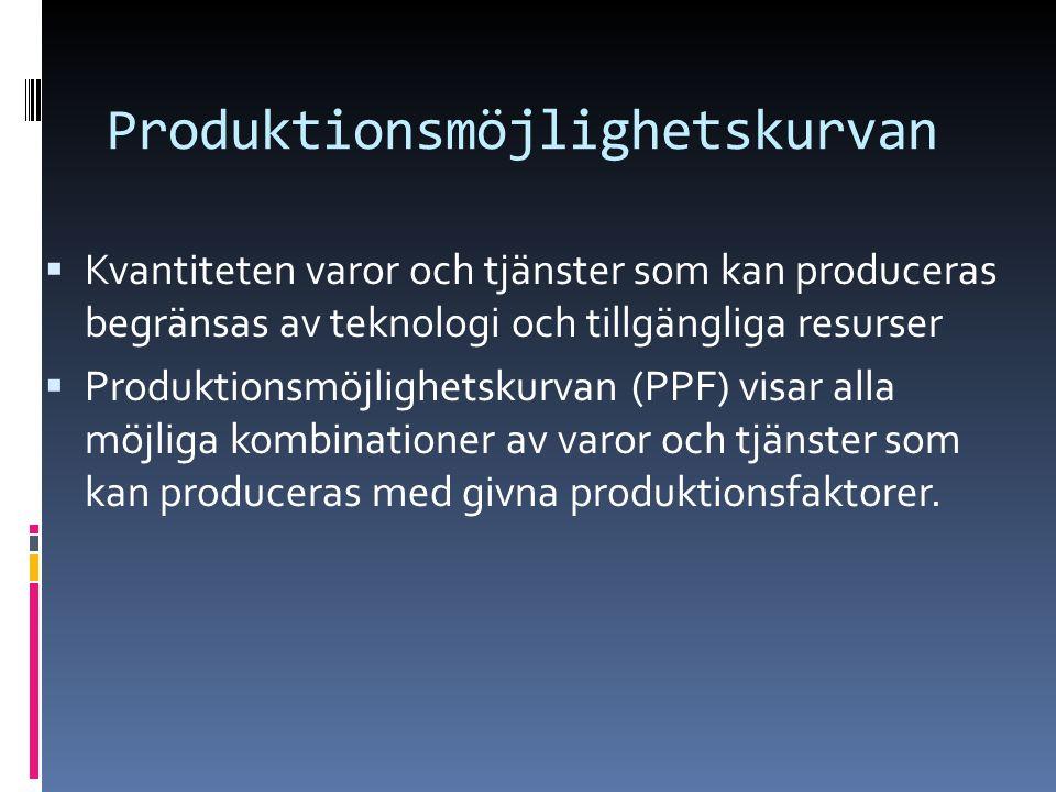 Produktionsmöjlighetskurvan