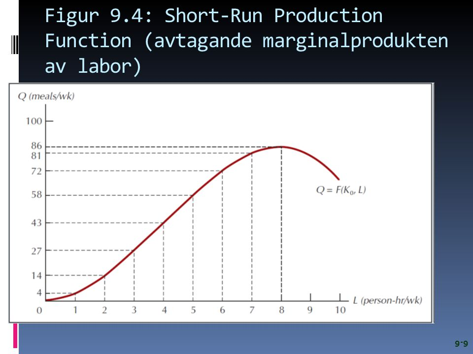 Figur 9.4: Short-Run Production Function (avtagande marginalprodukten av labor)