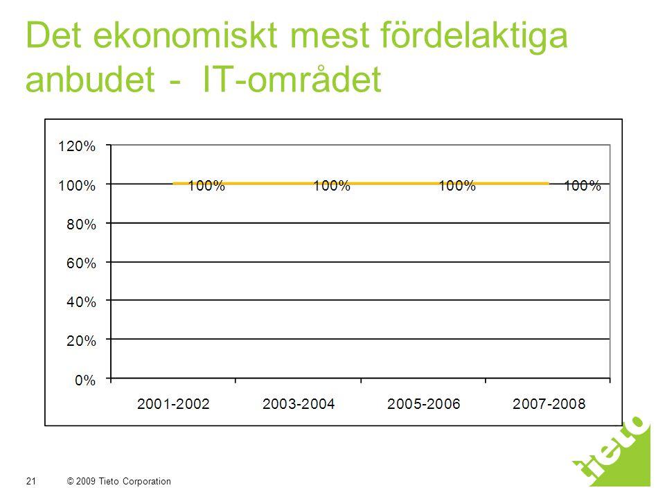 Det ekonomiskt mest fördelaktiga anbudet - IT-området